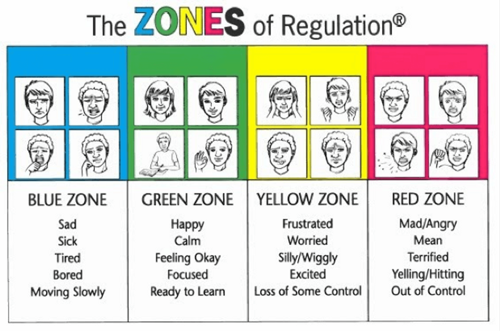 It S Too Loud And I Can T Sit Still The Zones Of Regulation In Kindergarten Clroom