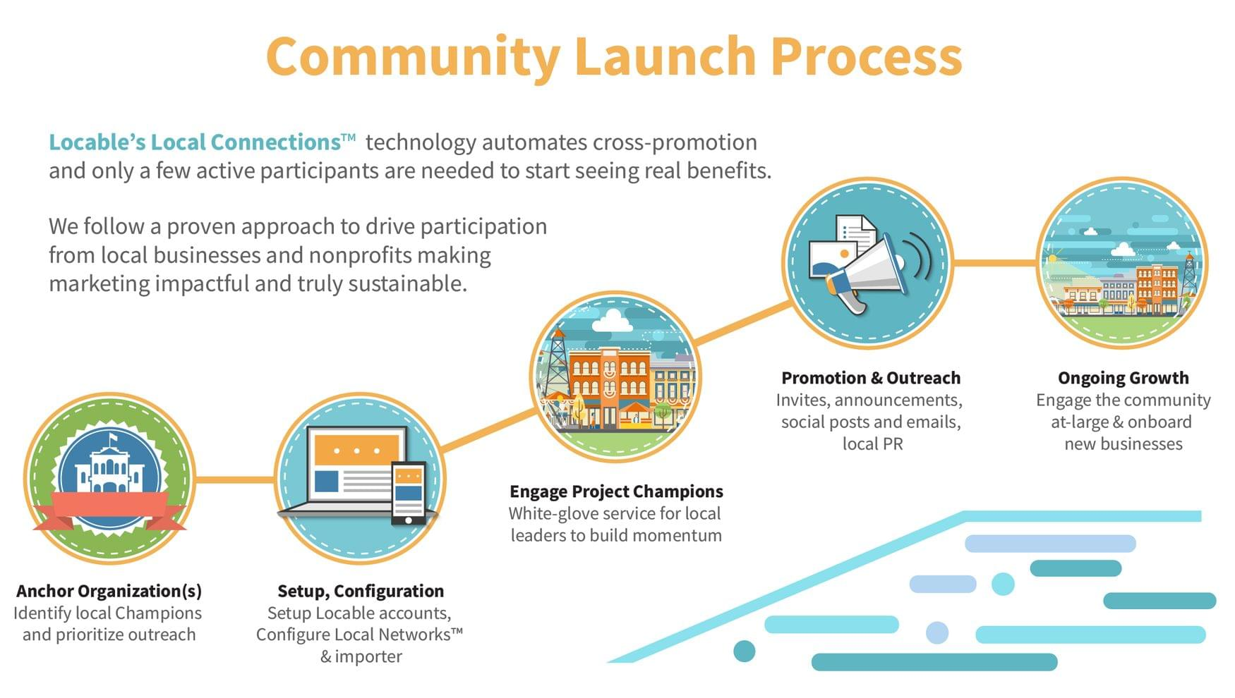 Community%20launch%20process