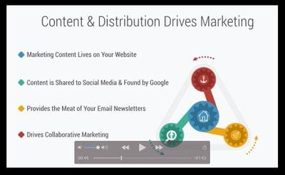 Content%20&%20distribution%20drives%20marketing
