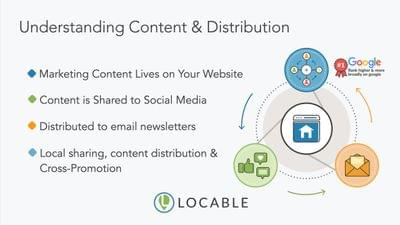 Locable%20marketing%20345%20content%20distribution